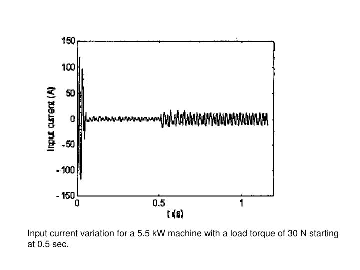 Input current variation for a 5.5 kW machine with a load torque of 30 N starting at 0.5 sec.