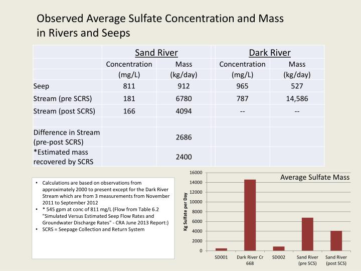 Observed Average Sulfate Concentration and Mass in Rivers and Seeps