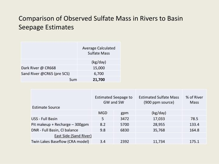 Comparison of Observed Sulfate Mass in Rivers to Basin Seepage Estimates