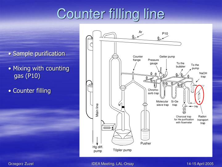 Counter filling line