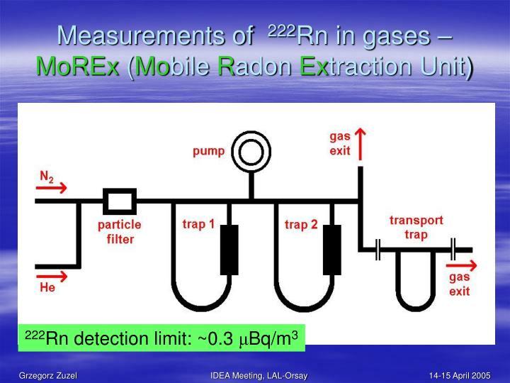 Measurements of