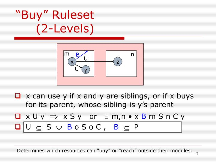 """Buy"" Ruleset"