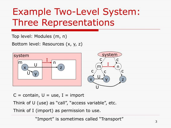 Example two level system three representations