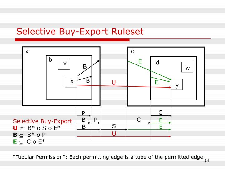 Selective Buy-Export Ruleset
