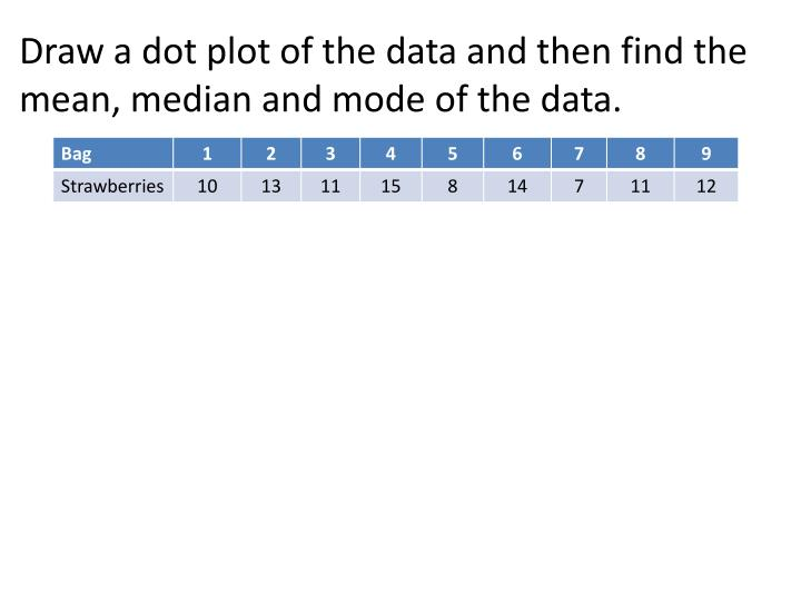 Draw a dot plot of the data and then find the mean, median and mode of the data.