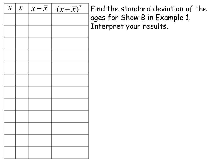Find the standard deviation of the ages for Show B in Example 1. Interpret your results.