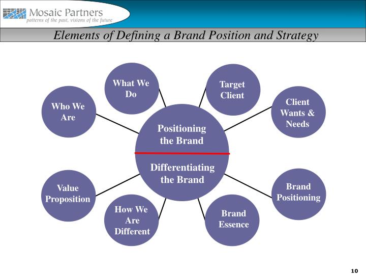 Elements of Defining a Brand Position and Strategy