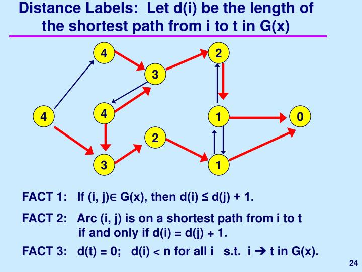 Distance Labels:  Let d(i) be the length of the shortest path from i to t in G(x)