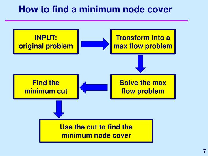 How to find a minimum node cover