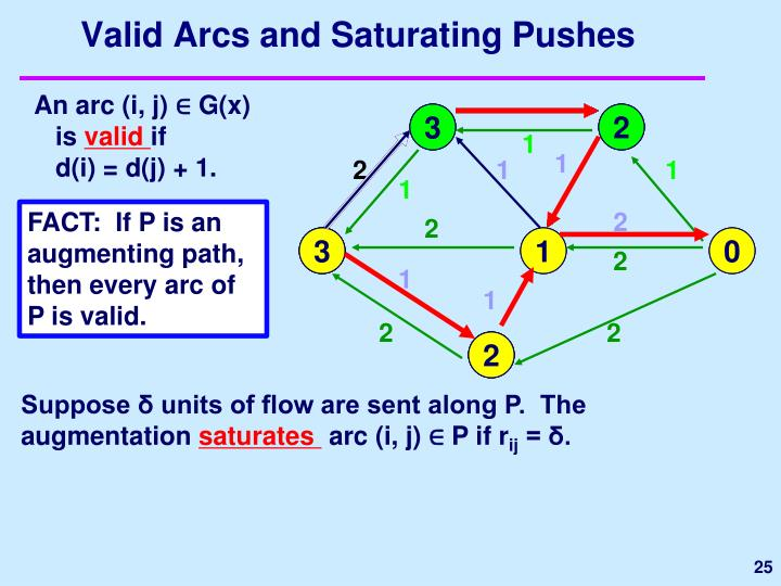 Valid Arcs and Saturating Pushes