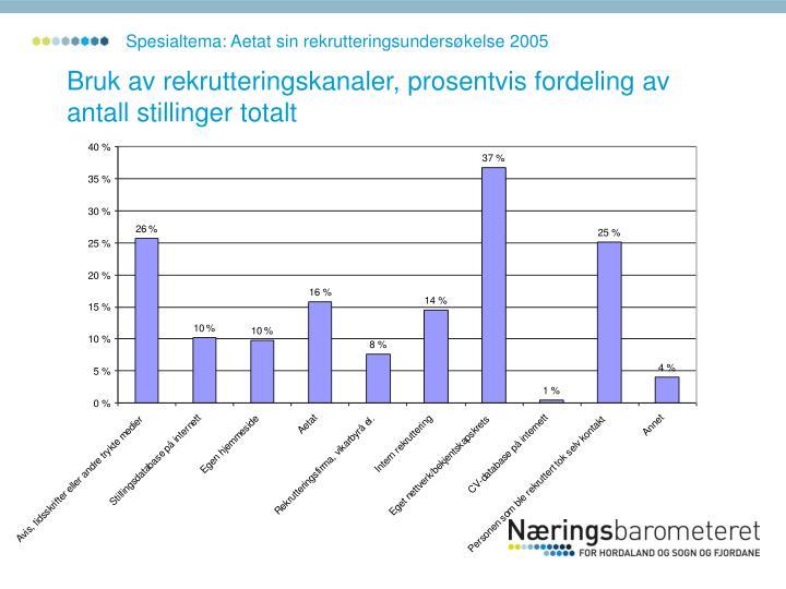 Spesialtema: Aetat sin rekrutteringsundersøkelse 2005