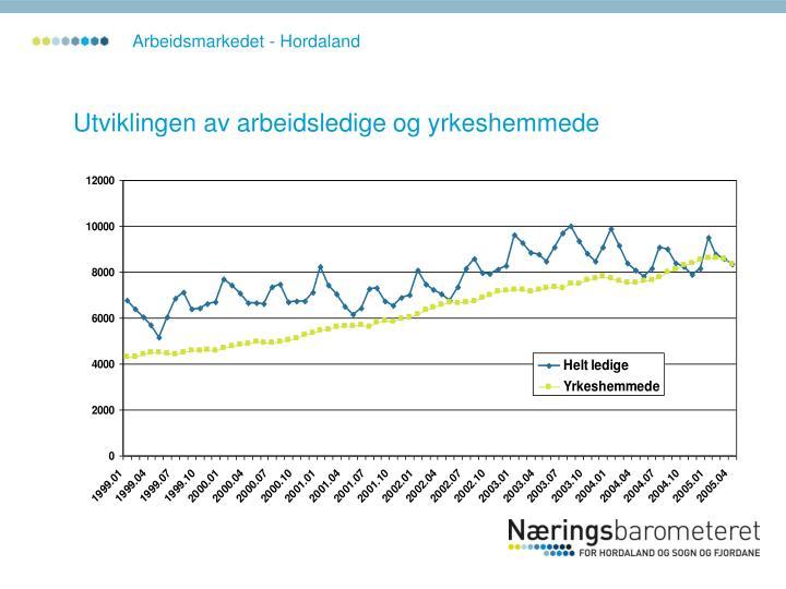 Arbeidsmarkedet - Hordaland