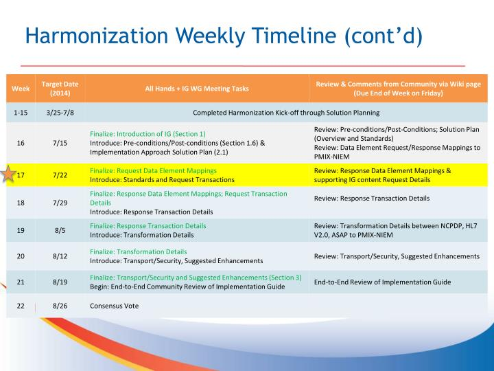 Harmonization Weekly Timeline (cont'd)