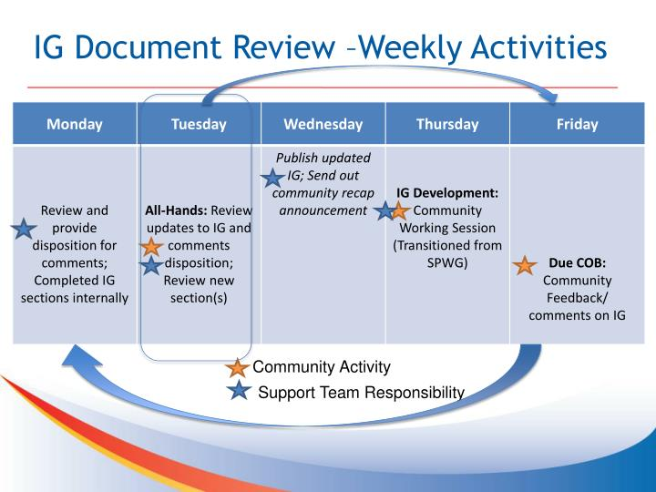 IG Document Review –Weekly Activities