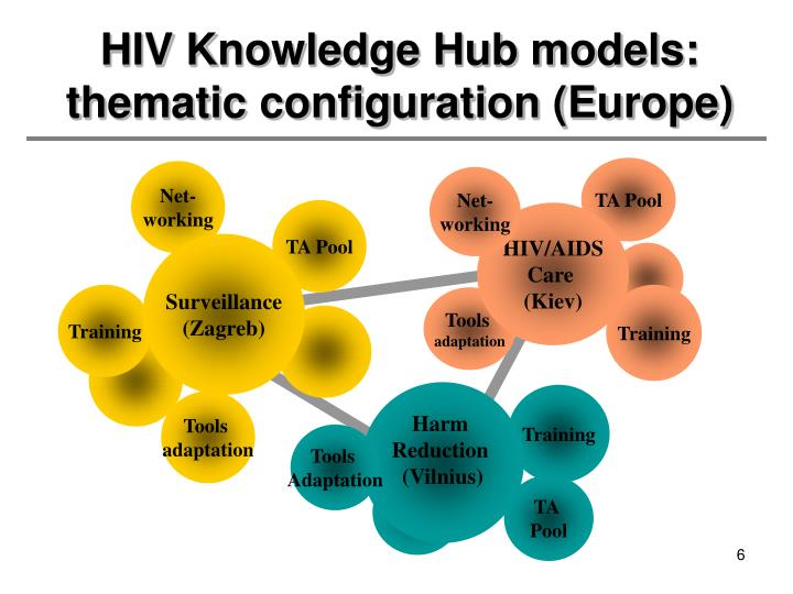 HIV Knowledge Hub models: