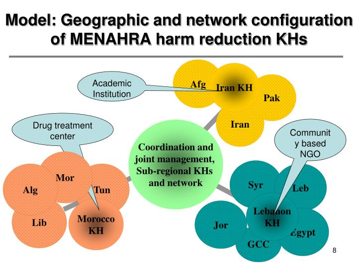 Model: Geographic and network configuration of MENAHRA harm reduction KHs