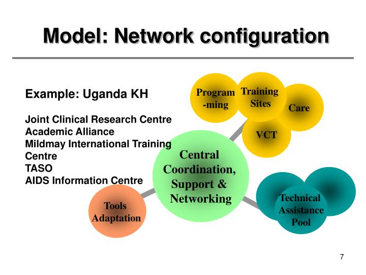 Model: Network configuration