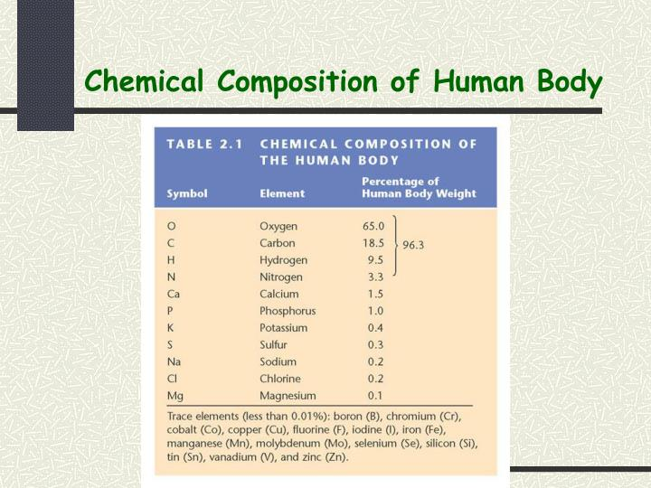Chemical composition of human body