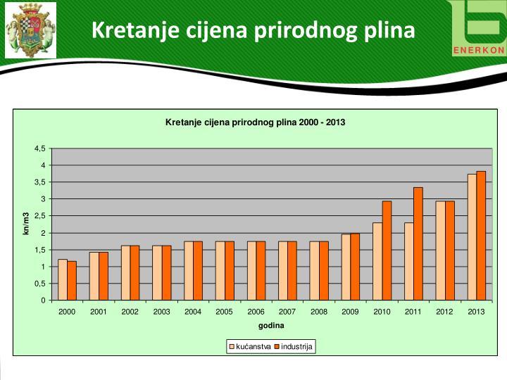 Kretanje cijena prirodnog plina