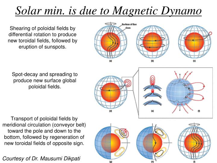 Solar min. is due to Magnetic Dynamo