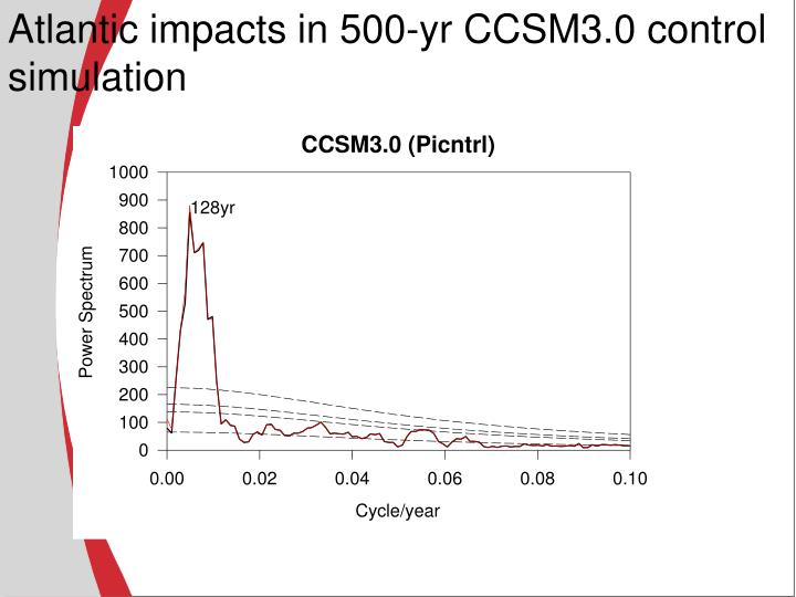 Atlantic impacts in 500-yr CCSM3.0 control simulation