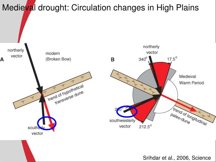 Medieval drought: Circulation changes in High Plains