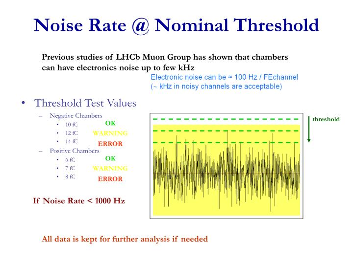 Noise Rate @ Nominal Threshold