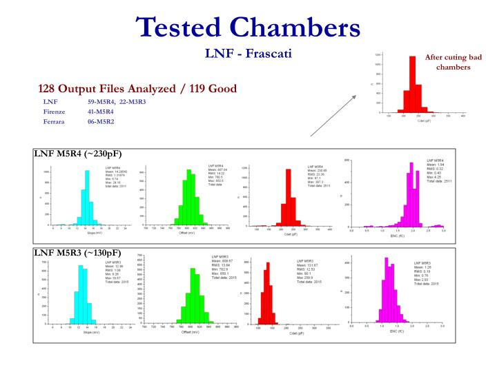 Tested Chambers