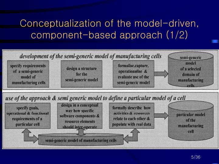 Conceptualization of the model-driven, component-based approach (1/2)