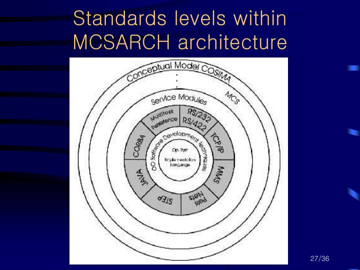 Standards levels within MCSARCH architecture