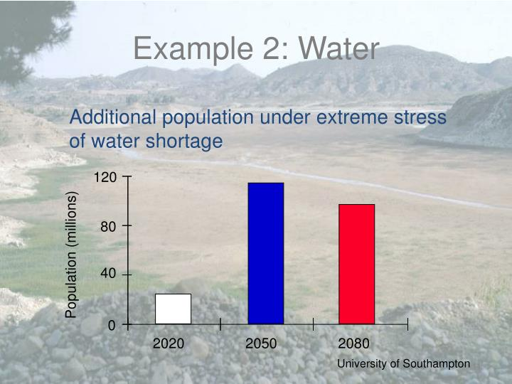 Additional population under extreme stress of water shortage