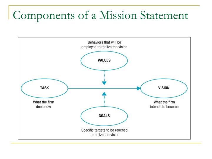 Components of a Mission Statement