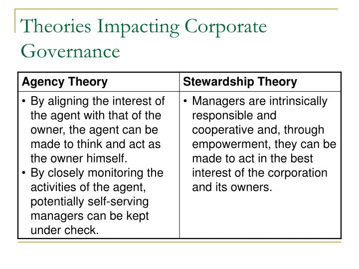 Theories Impacting Corporate Governance