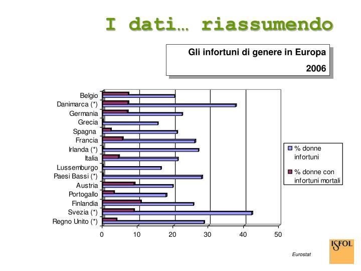 I dati… riassumendo