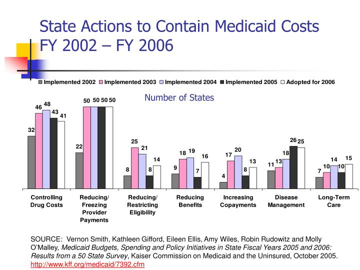 State Actions to Contain Medicaid Costs