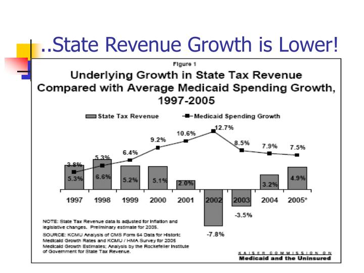 ..State Revenue Growth is Lower!