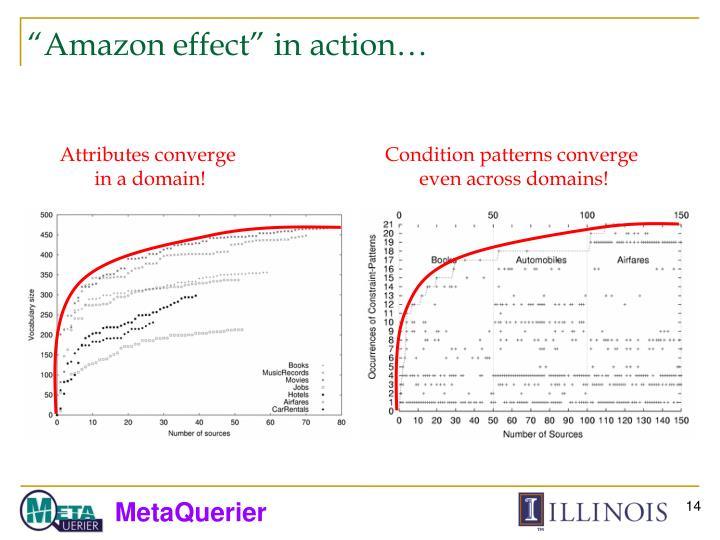 """Amazon effect"" in action…"