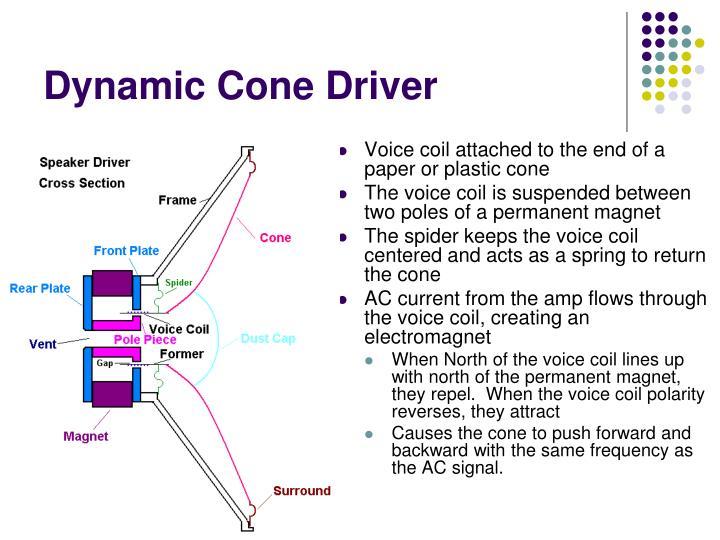 Dynamic Cone Driver