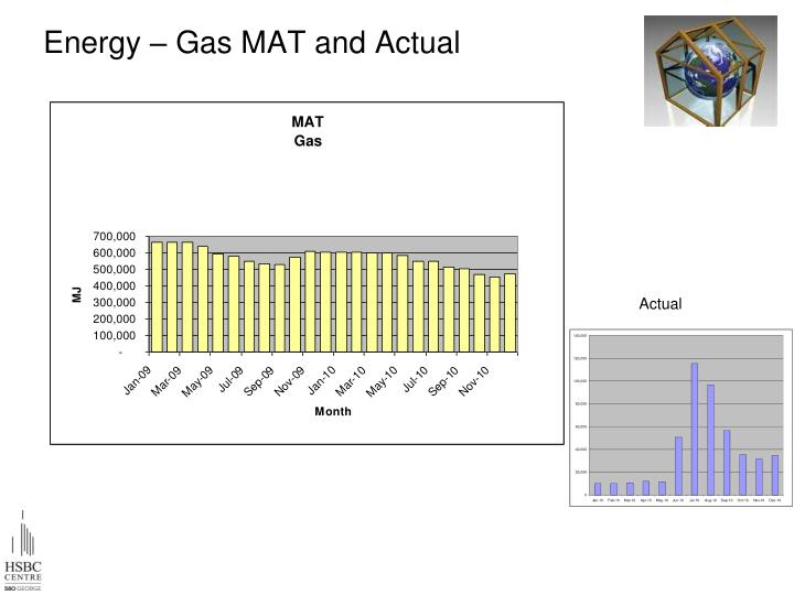 Energy – Gas MAT and Actual