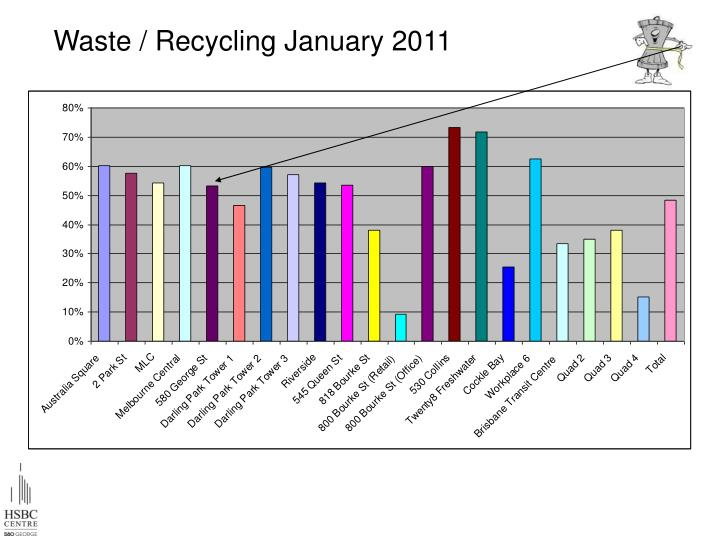 Waste / Recycling January 2011