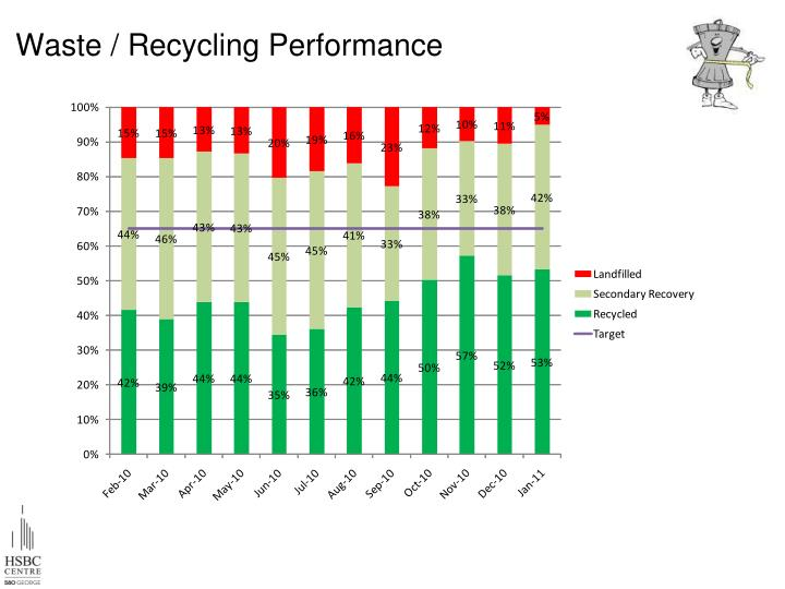 Waste / Recycling Performance