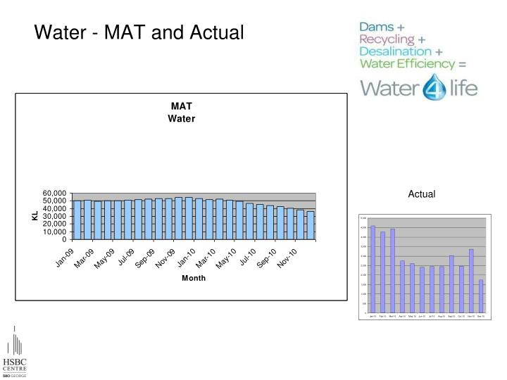 Water - MAT and Actual