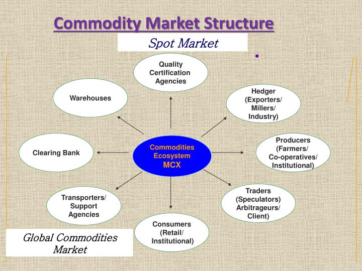 Commodity Market Structure