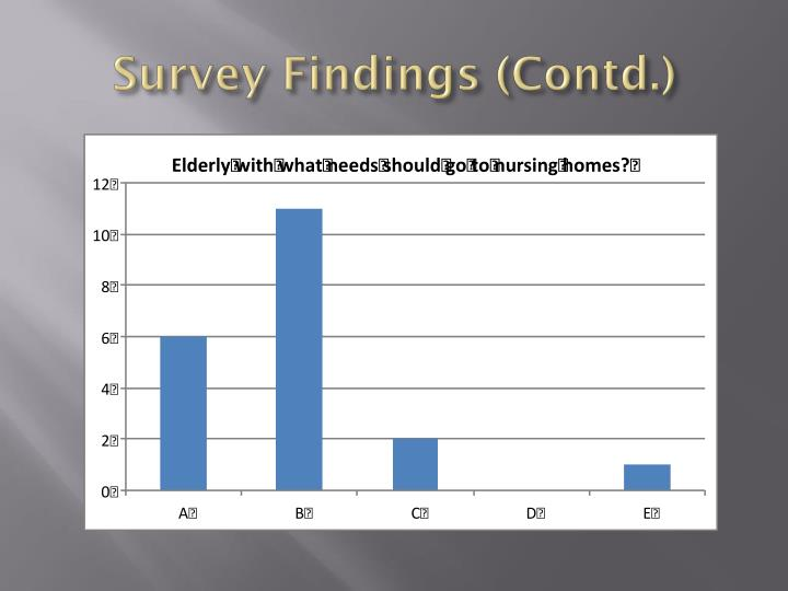 Survey Findings (Contd.)