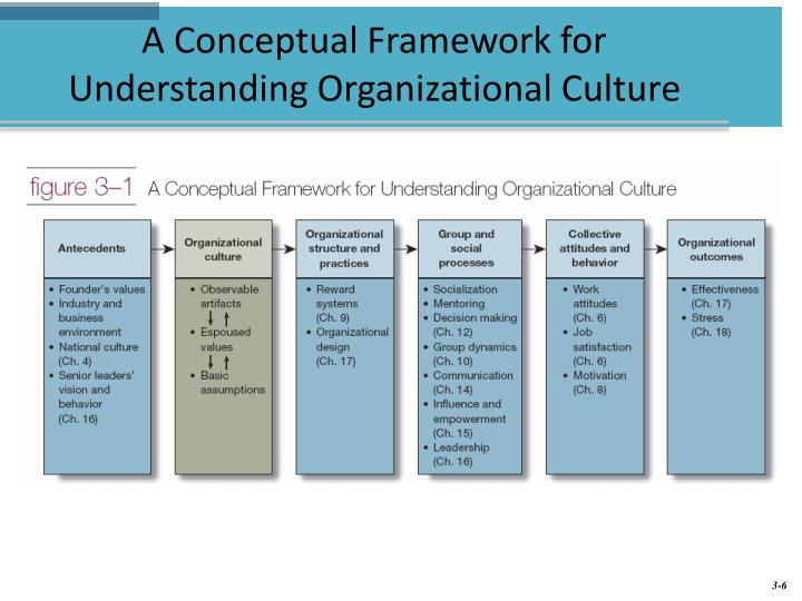 understand the organisational framework for play Framework for developing effective relationships with vulnerable  qualities and the role they play in  the organisational framework is split into three.