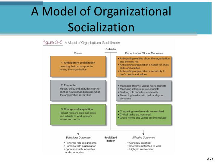 """organizational recruitment and socialization Looking beyond - socialization tactics: the role of human resource systems in the socialization  organizational socialization is """"the process by which an."""