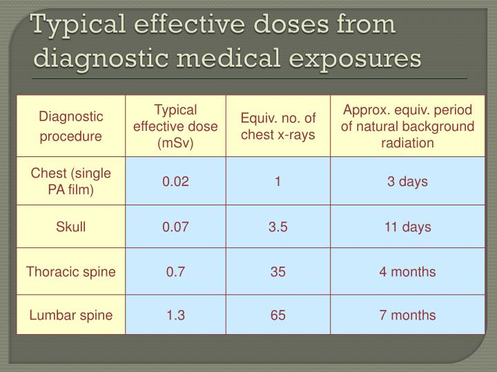 Typical effective doses from diagnostic medical exposures