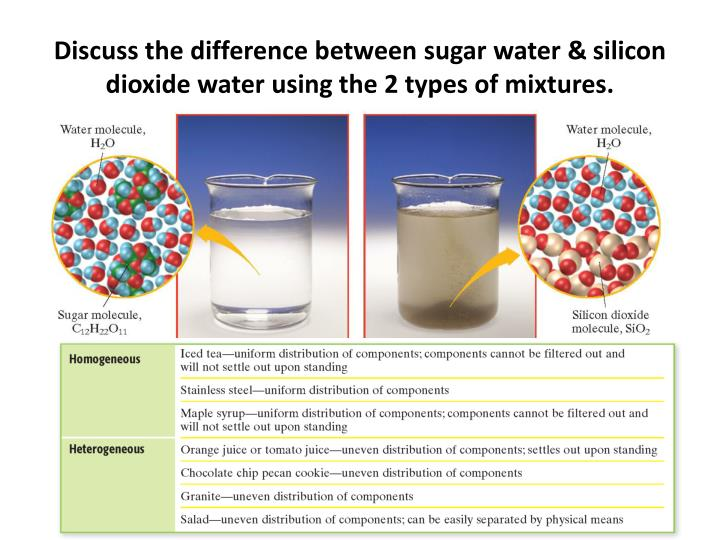 Discuss the difference between sugar water &