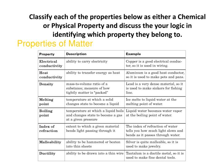Classify each of the properties below as either a Chemical or Physical Property and discuss the your logic in identifying which property they belong to.