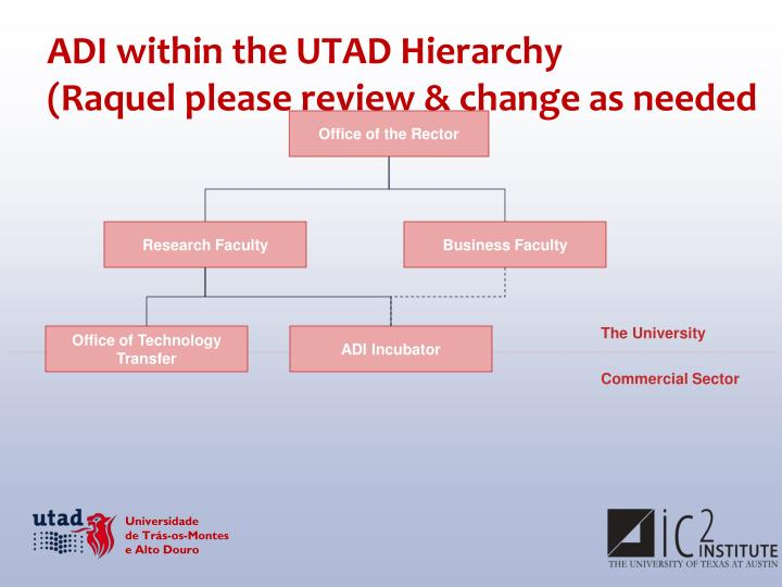 ADI within the UTAD Hierarchy